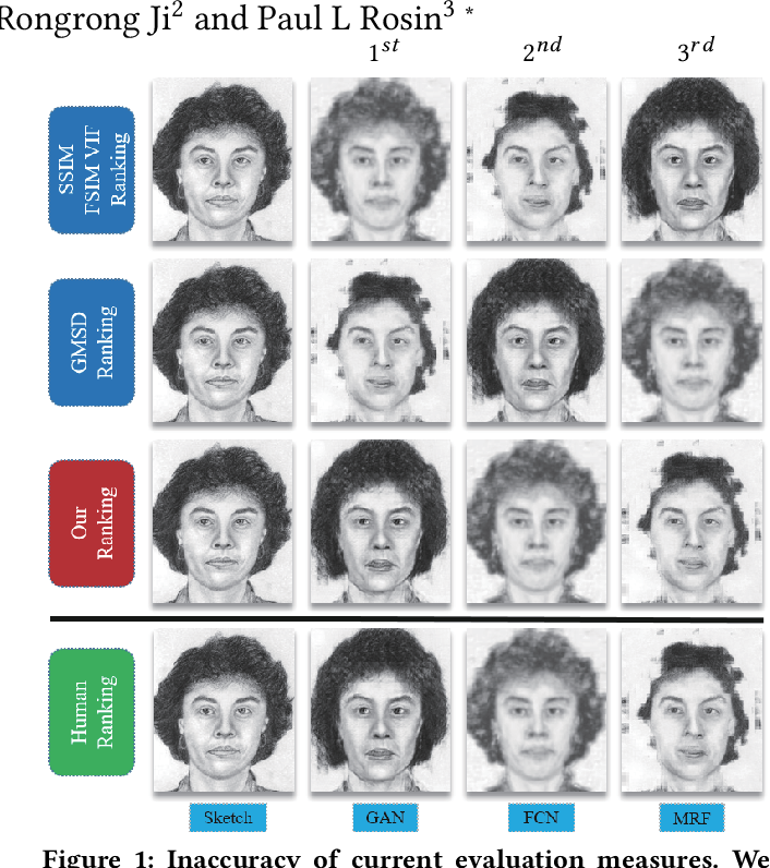 Figure 1 for Face Sketch Synthesis Style Similarity:A New Structure Co-occurrence Texture Measure