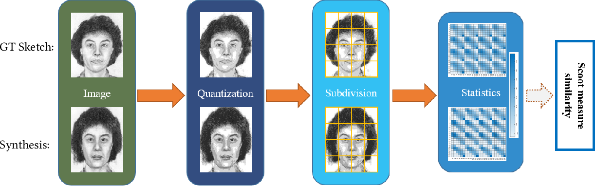 Figure 3 for Face Sketch Synthesis Style Similarity:A New Structure Co-occurrence Texture Measure