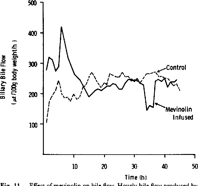Figure 11 from Examination of bile acid negative feedback regulation ...