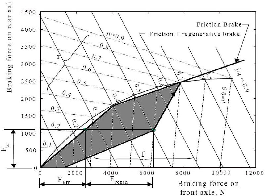 Rotating Inertia Impact On Propulsion And Regenerative Braking For
