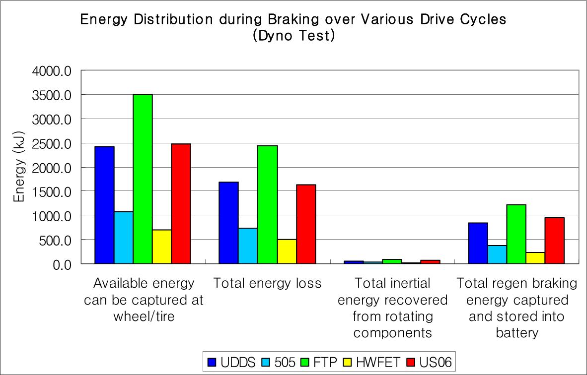Rotating Inertia Impact On Propulsion And Regenerative Braking For Ac Motor Speed Picture Figure 5 13