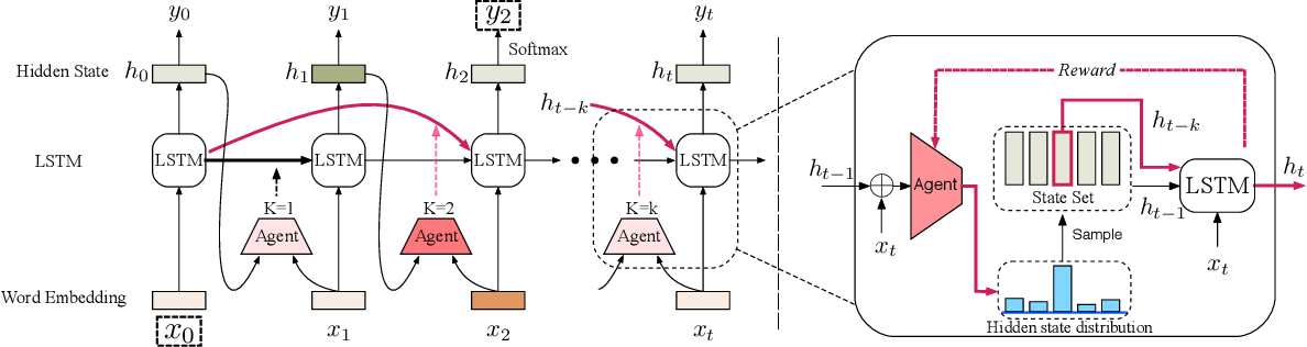 Figure 3 for Long Short-Term Memory with Dynamic Skip Connections