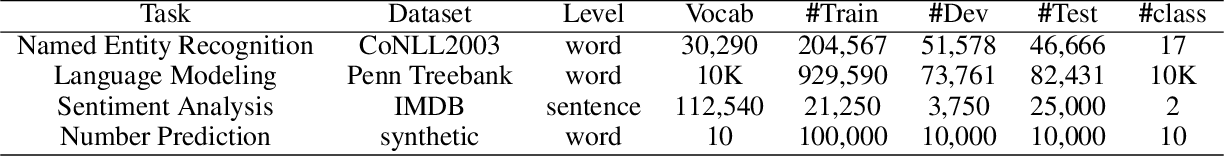 Figure 2 for Long Short-Term Memory with Dynamic Skip Connections