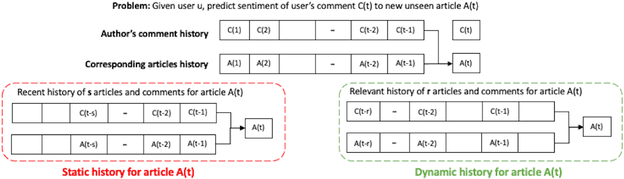 Figure 1 for Opinion Prediction with User Fingerprinting