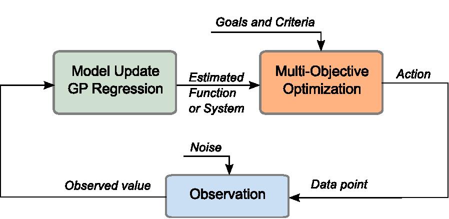 Figure 3 for A Framework for Optimization under Limited Information