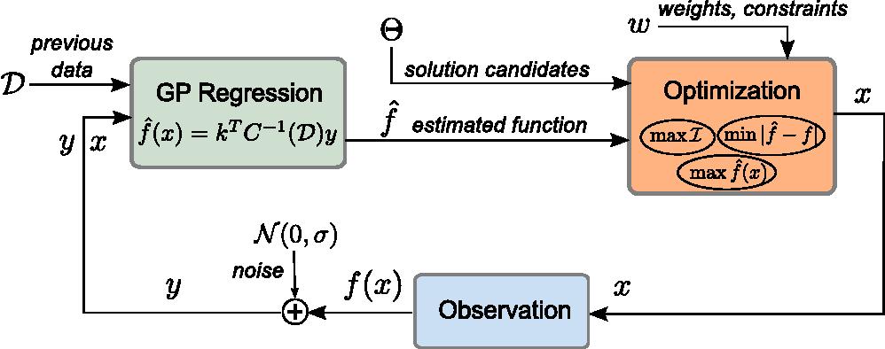 Figure 4 for A Framework for Optimization under Limited Information