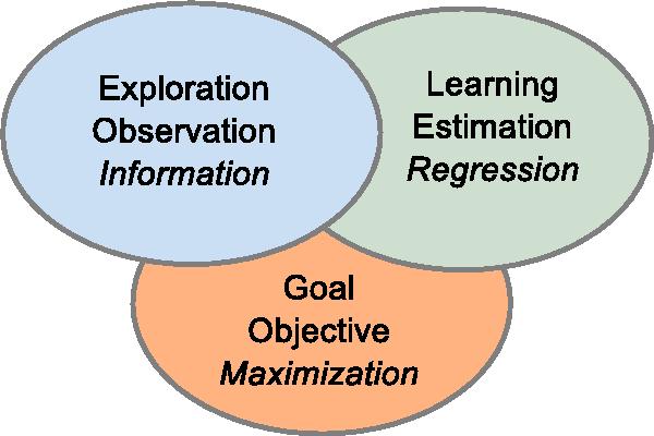 Figure 1 for A Framework for Optimization under Limited Information