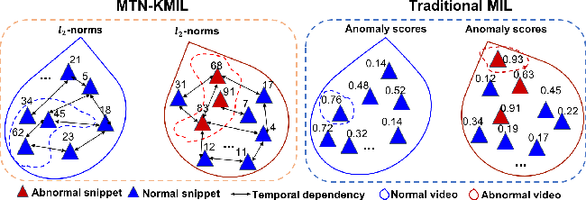 Figure 1 for Weakly-supervised Video Anomaly Detection with Contrastive Learning of Long and Short-range Temporal Features