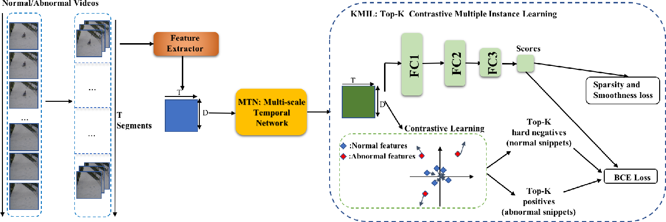 Figure 3 for Weakly-supervised Video Anomaly Detection with Contrastive Learning of Long and Short-range Temporal Features