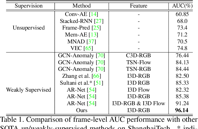 Figure 2 for Weakly-supervised Video Anomaly Detection with Contrastive Learning of Long and Short-range Temporal Features
