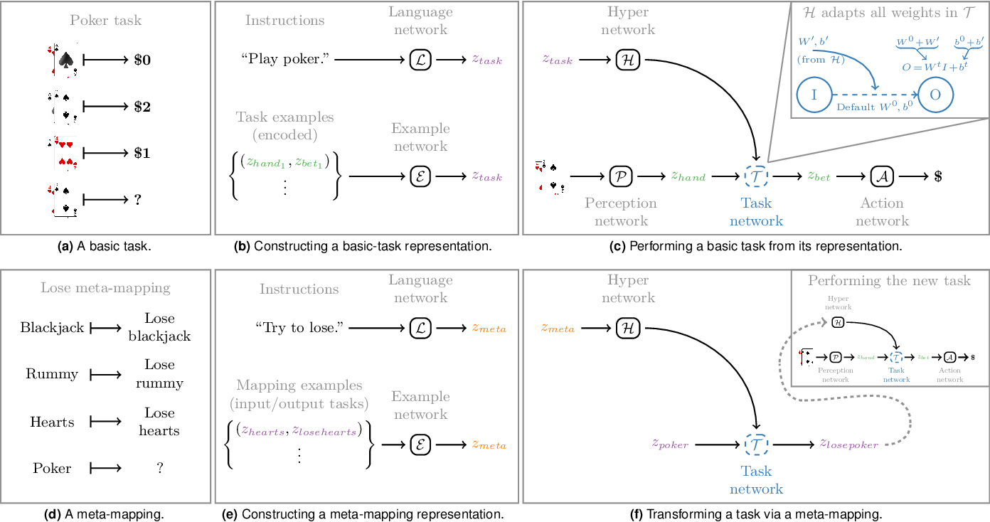 Figure 1 for Transforming task representations to allow deep learning models to perform novel tasks