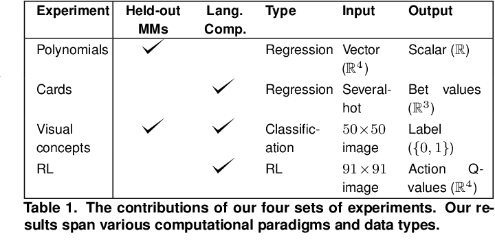 Figure 2 for Transforming task representations to allow deep learning models to perform novel tasks