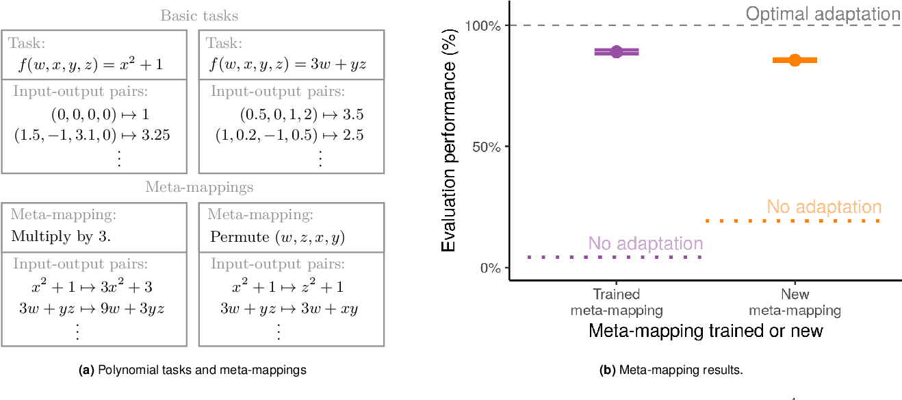 Figure 3 for Transforming task representations to allow deep learning models to perform novel tasks