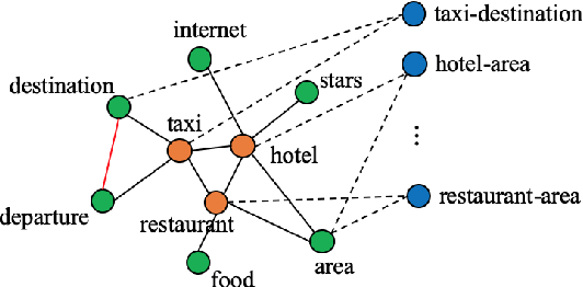 Figure 3 for Efficient Context and Schema Fusion Networks for Multi-Domain Dialogue State Tracking