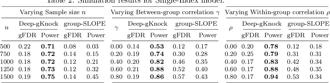 Figure 4 for Deep-gKnock: nonlinear group-feature selection with deep neural network
