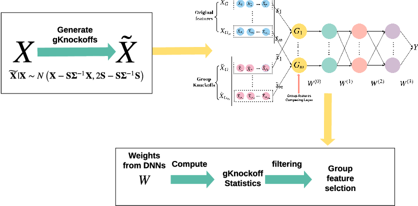Figure 1 for Deep-gKnock: nonlinear group-feature selection with deep neural network