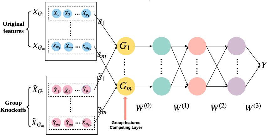 Figure 3 for Deep-gKnock: nonlinear group-feature selection with deep neural network