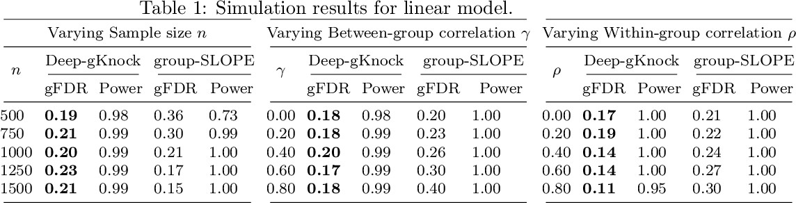 Figure 2 for Deep-gKnock: nonlinear group-feature selection with deep neural network