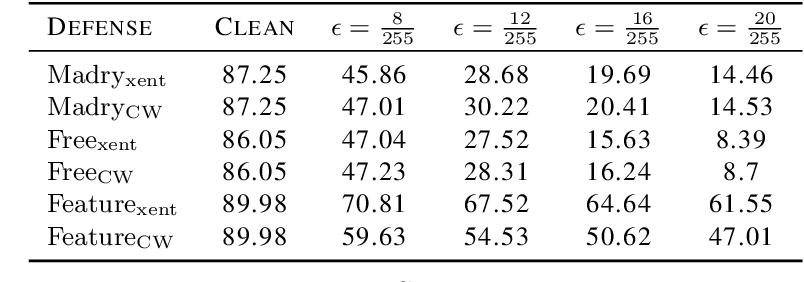 Figure 2 for Perceptually Constrained Adversarial Attacks