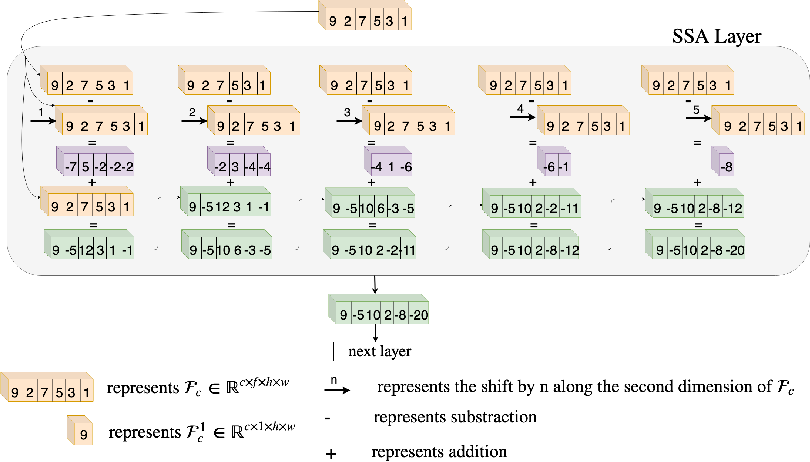 Figure 1 for Exploring Temporal Differences in 3D Convolutional Neural Networks