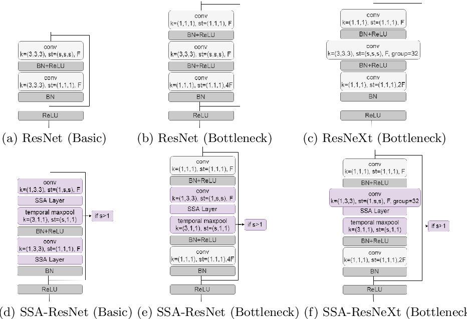 Figure 3 for Exploring Temporal Differences in 3D Convolutional Neural Networks
