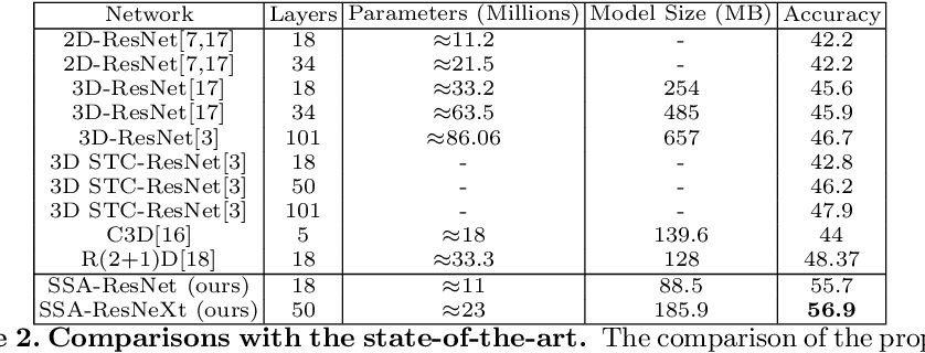 Figure 4 for Exploring Temporal Differences in 3D Convolutional Neural Networks