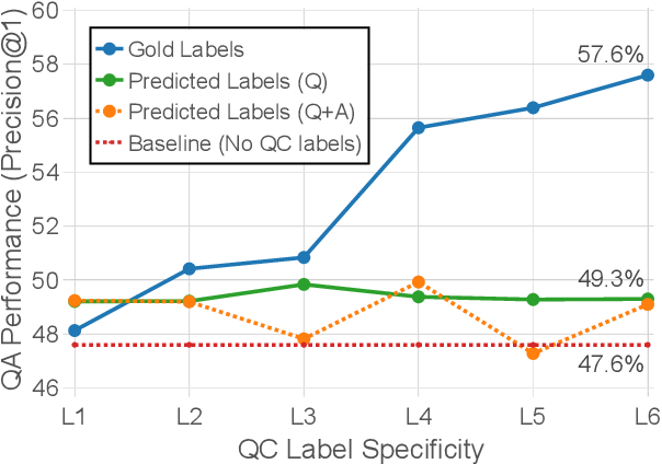 Figure 4 for Multi-class Hierarchical Question Classification for Multiple Choice Science Exams