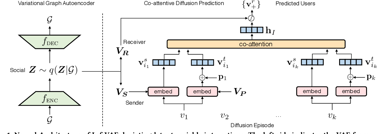 Figure 2 for Inf-VAE: A Variational Autoencoder Framework to Integrate Homophily and Influence in Diffusion Prediction
