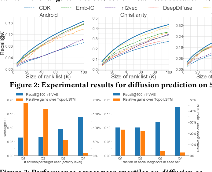 Figure 4 for Inf-VAE: A Variational Autoencoder Framework to Integrate Homophily and Influence in Diffusion Prediction