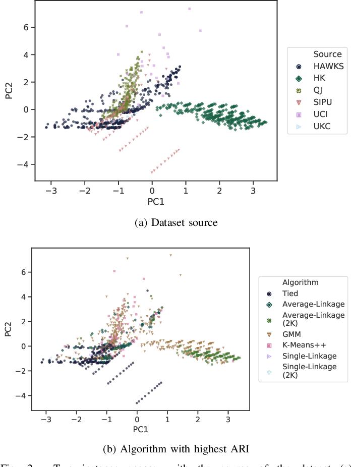 Figure 2 for HAWKS: Evolving Challenging Benchmark Sets for Cluster Analysis