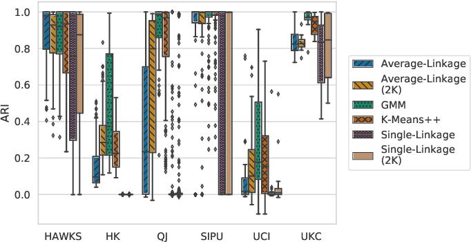 Figure 3 for HAWKS: Evolving Challenging Benchmark Sets for Cluster Analysis