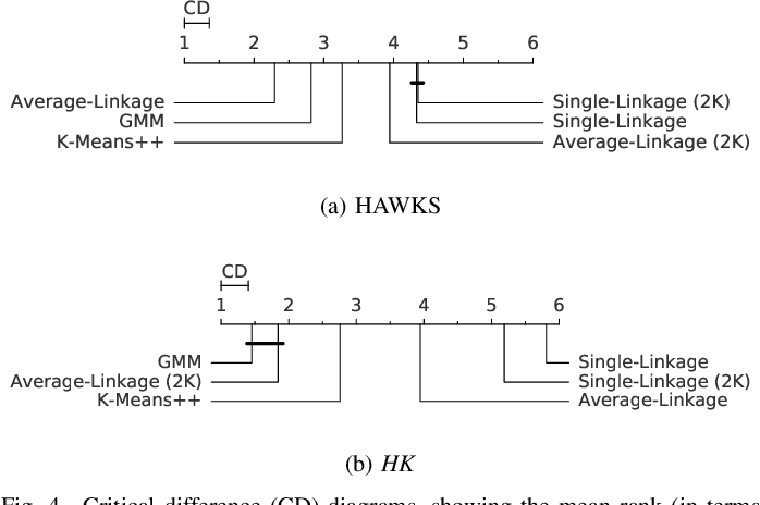 Figure 4 for HAWKS: Evolving Challenging Benchmark Sets for Cluster Analysis