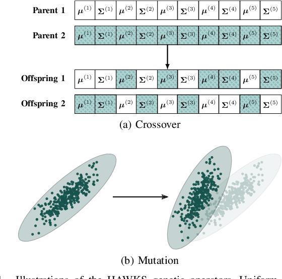 Figure 1 for HAWKS: Evolving Challenging Benchmark Sets for Cluster Analysis