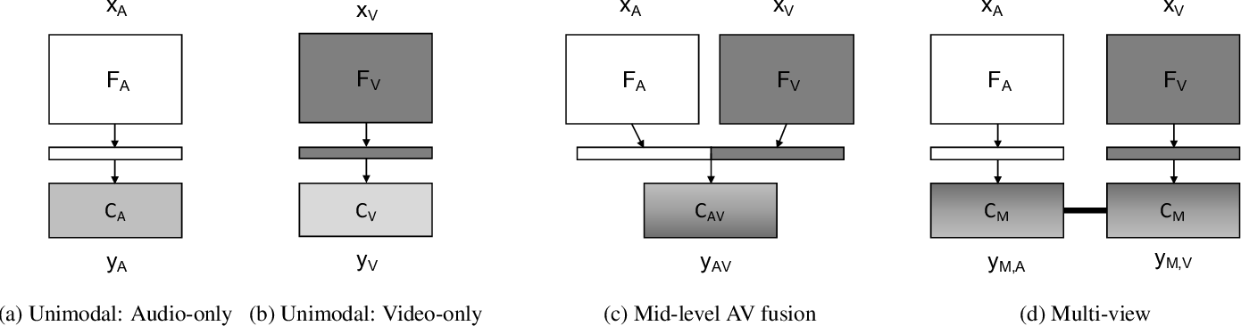 Figure 1 for A Multi-View Approach To Audio-Visual Speaker Verification