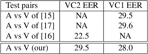 Figure 4 for A Multi-View Approach To Audio-Visual Speaker Verification
