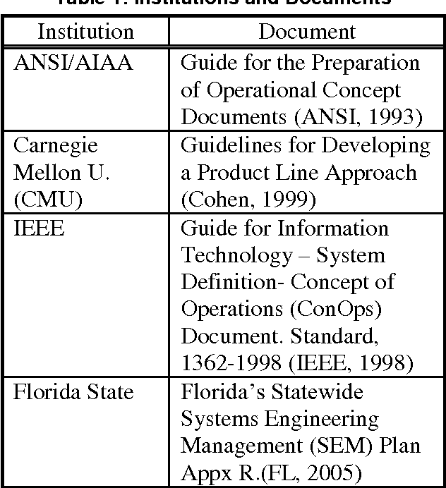 G-043-1993 guide for the preparation of operational concept.