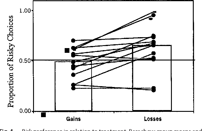 Figure 1 From Framing Effects And Risky Decisions In Starlings