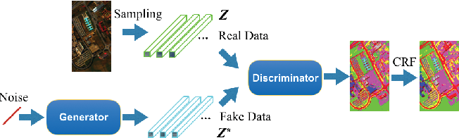 Figure 1 for Generative Adversarial Networks and Probabilistic Graph Models for Hyperspectral Image Classification