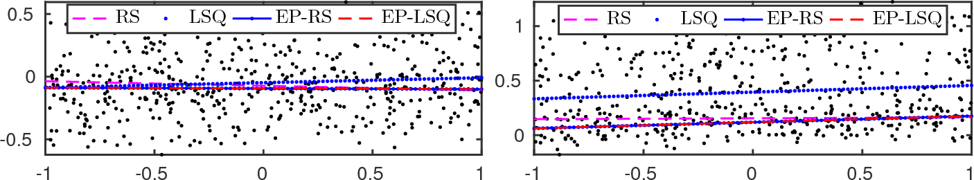 Figure 3 for Deterministic Approximate Methods for Maximum Consensus Robust Fitting