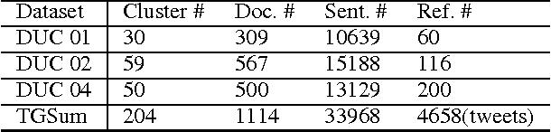 Figure 3 for TGSum: Build Tweet Guided Multi-Document Summarization Dataset