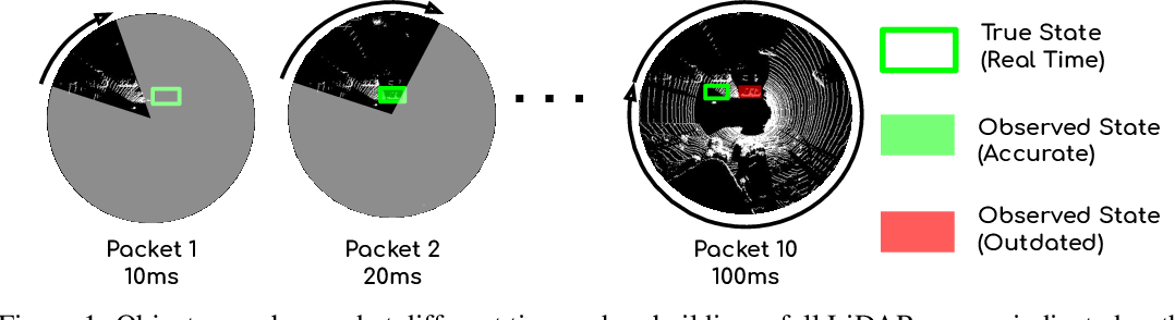 Figure 1 for StrObe: Streaming Object Detection from LiDAR Packets