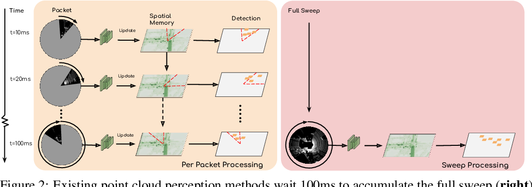 Figure 3 for StrObe: Streaming Object Detection from LiDAR Packets
