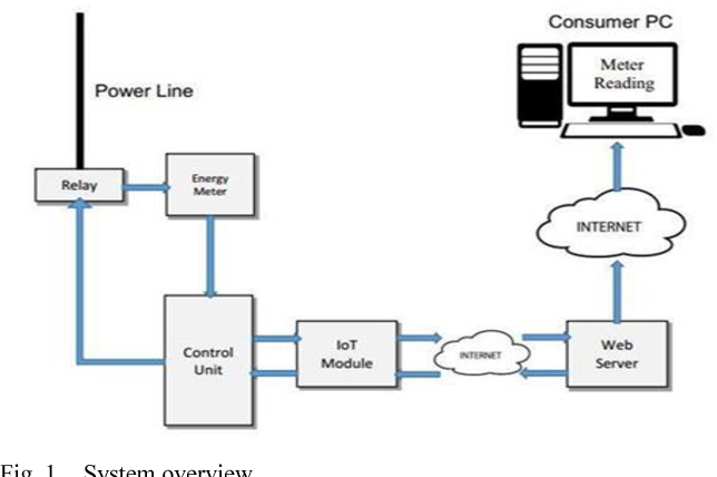 Figure 1 from IoT Based Automatic Electricity Monitoring and Remote