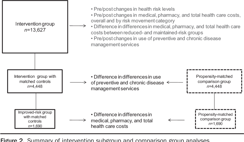 UPMC MyHealth: managing the health and costs of U S  healthcare