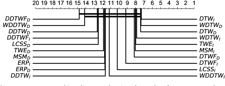 Figure 3 for Elastic Similarity Measures for Multivariate Time Series Classification