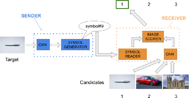 Figure 1 for Interpretable agent communication from scratch(with a generic visual processor emerging on the side)