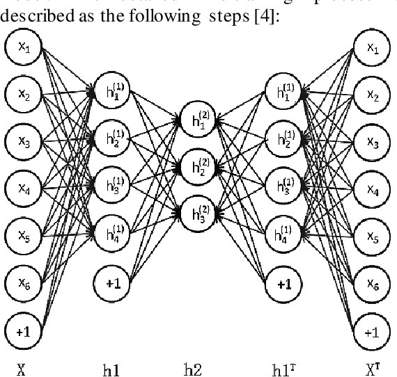 Figure 2 for An image compression and encryption scheme based on deep learning