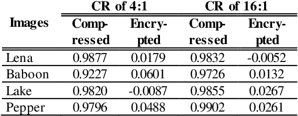 Figure 4 for An image compression and encryption scheme based on deep learning