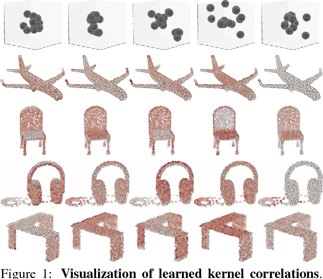 Figure 1 for Mining Point Cloud Local Structures by Kernel Correlation and Graph Pooling