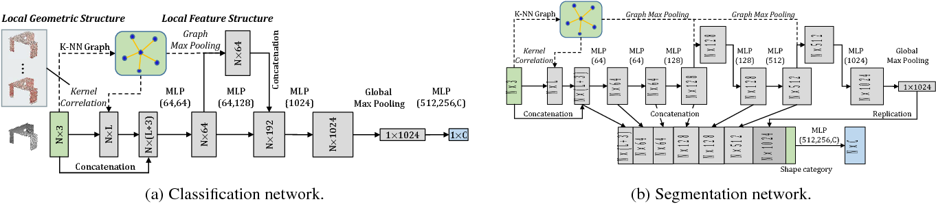 Figure 3 for Mining Point Cloud Local Structures by Kernel Correlation and Graph Pooling